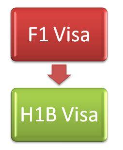 Resume format for h1b visa